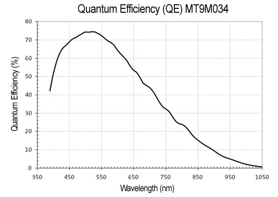 QE Curve for MT9M034